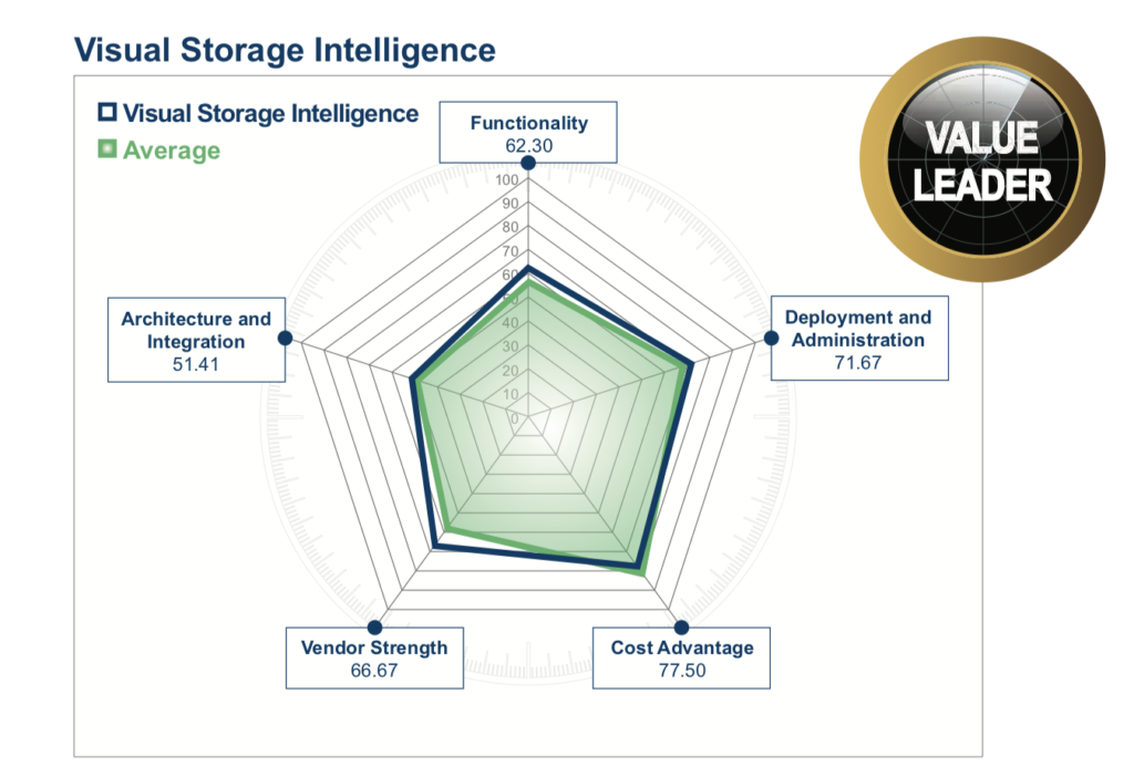 EMA Radar for Storage Intelligence Report