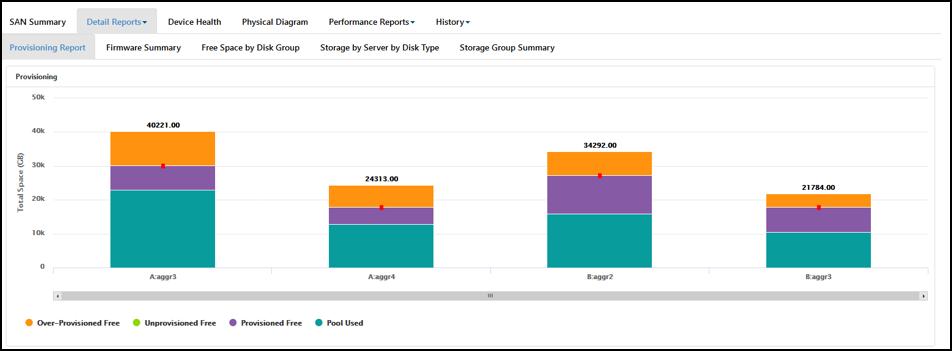 Storage Provisioning Reporting
