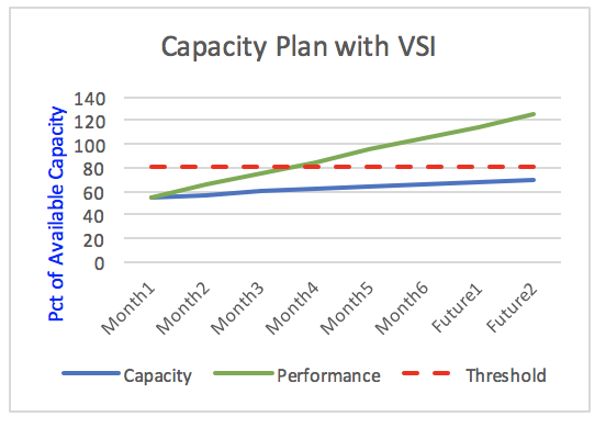 Capacity Planning with VSI