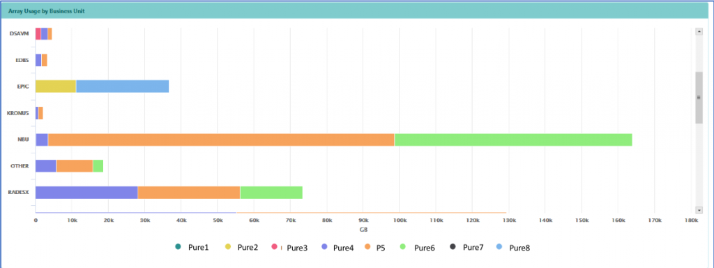 Bar graph showing Array Usage by Business Unit