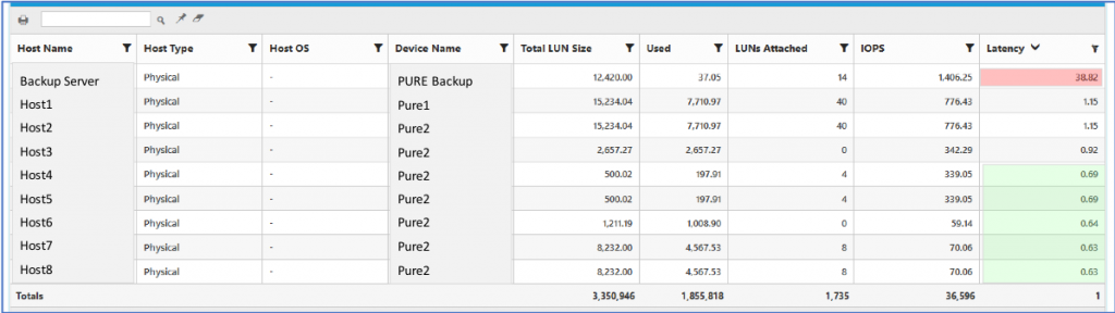 Screenshot of a table showing--Host Name, Host Type, Host OS, Device Name, Total LUN Size, Used, LUNs Attached, IOPS, Latency
