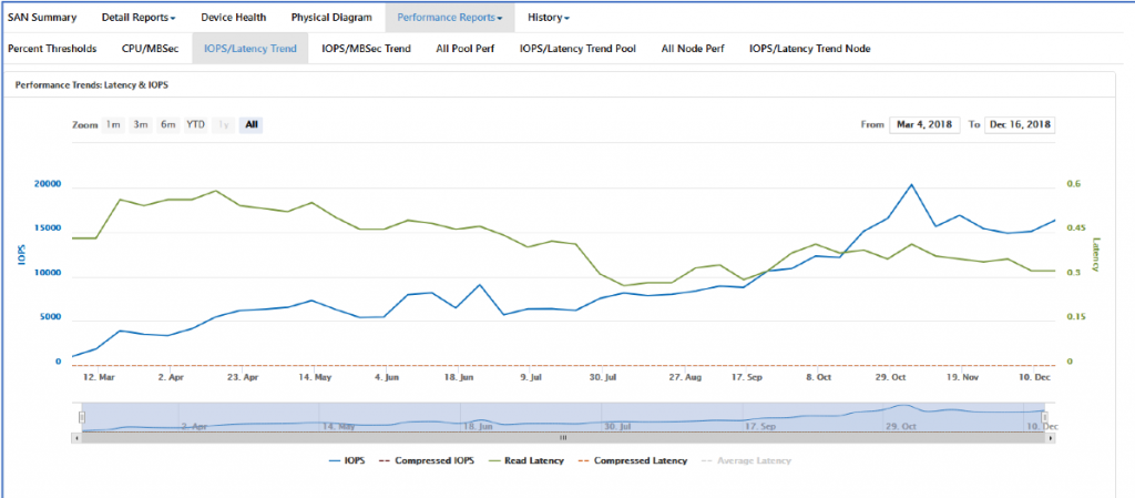 Line graph showing KOPS/Latency Trend over time