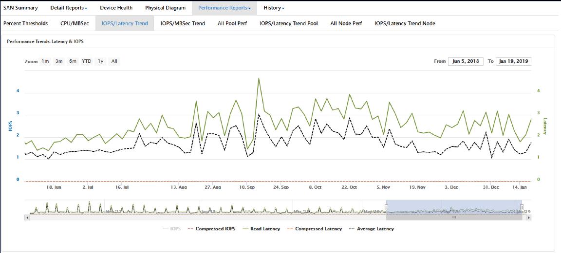 Storage Performance Report