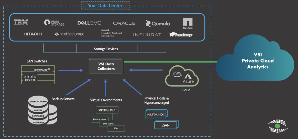 Storage Data Collection Framework