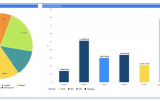 NetApp Storage Analytics