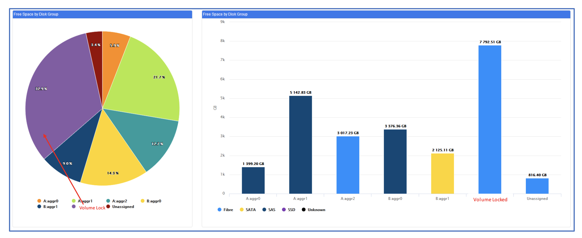 NetApp Storage Analytics